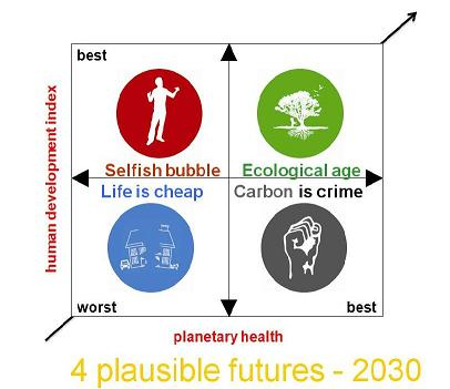 Plausible and possible futures from Arup